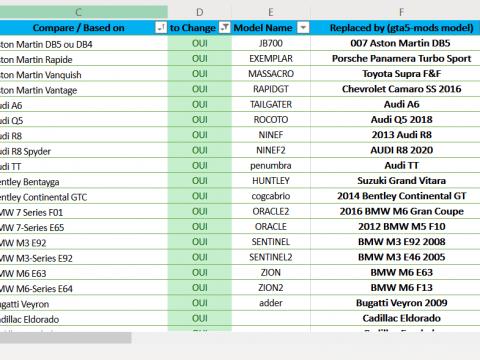 GTA 5 Replace Database Vehicule - Base de données véhicules 1.0